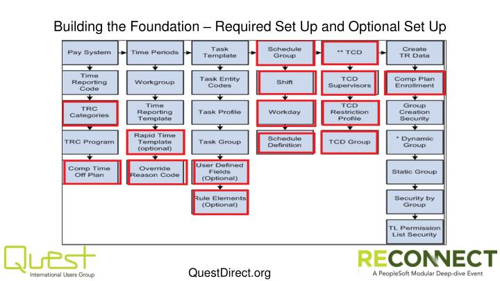 Building the Foundation – Required Set Up and Optional Set Up