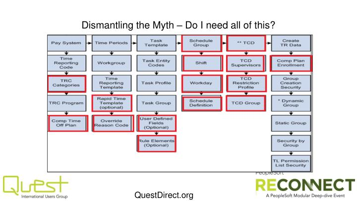 Dismantling the Myth – Do I need all of this?