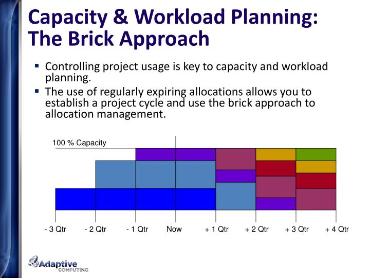 Capacity & Workload Planning: