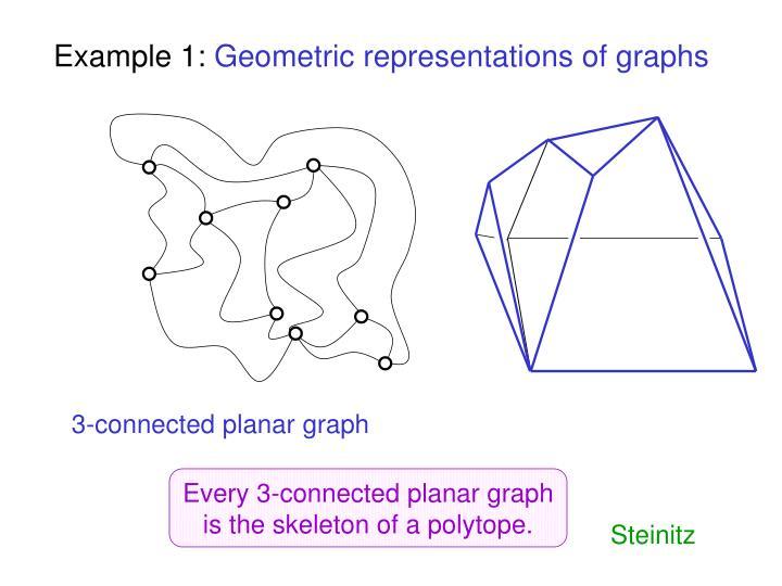 3-connected planar graph