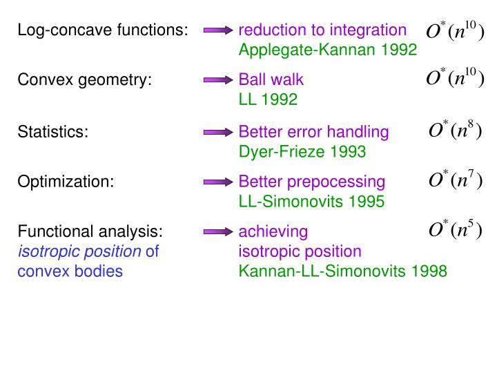 Log-concave functions: