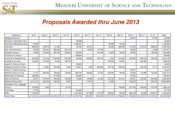 Proposals Awarded thru June 2013