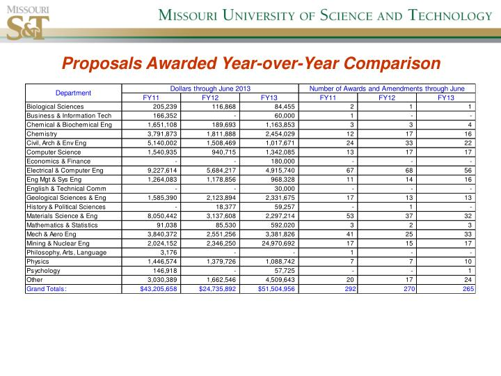 Proposals Awarded Year-over-Year Comparison