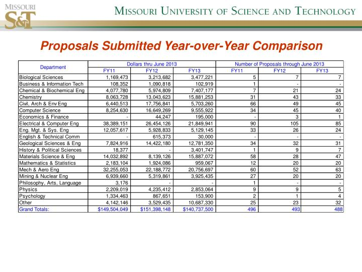 Proposals Submitted Year-over-Year Comparison