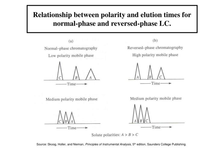 Relationship between polarity and elution times for