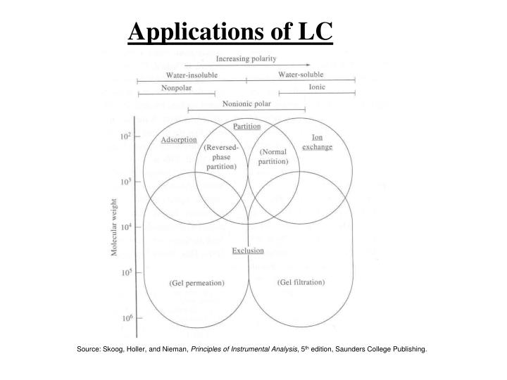 Applications of LC