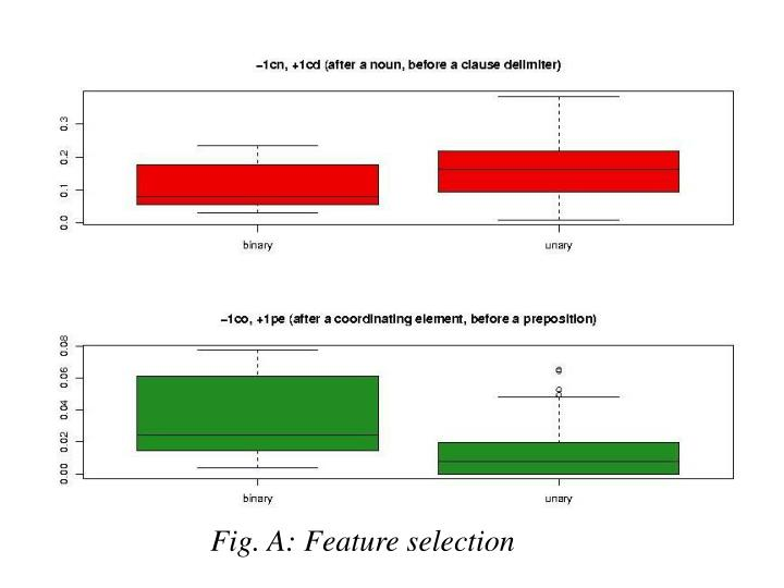 Fig. A: Feature selection