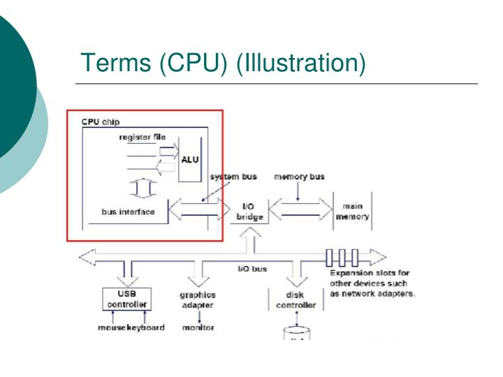 Terms (CPU) (Illustration)