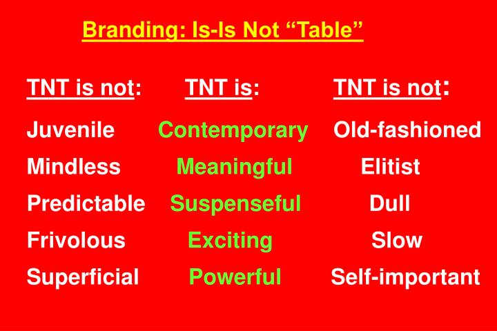 Branding: Is-Is Not Table