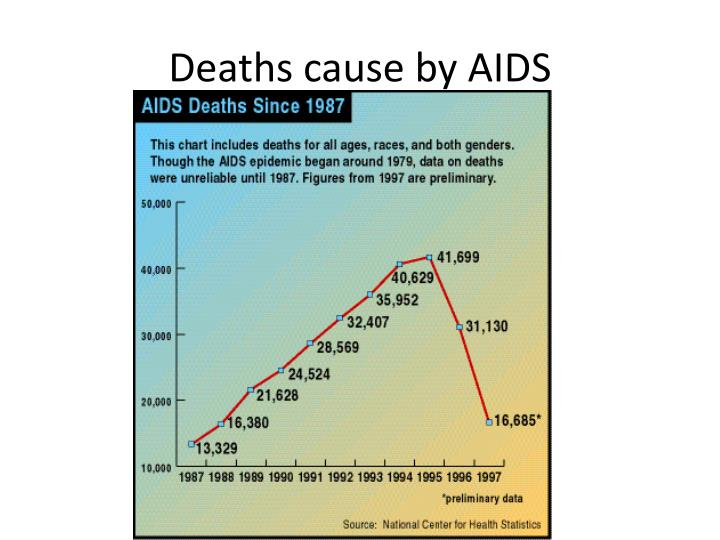 Deaths cause by AIDS