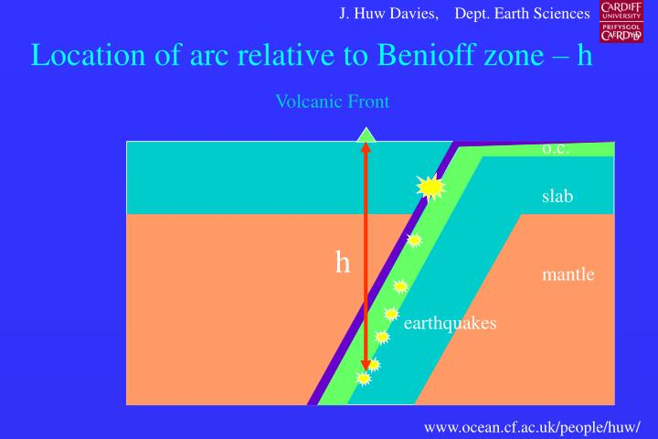 Location of arc relative to Benioff zone – h