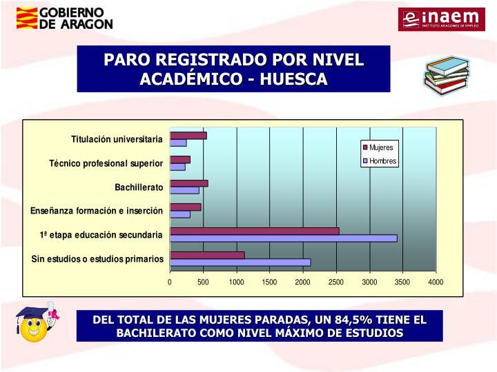 PARO REGISTRADO POR NIVEL ACADÉMICO - HUESCA
