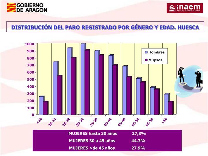 DISTRIBUCIÓN DEL PARO REGISTRADO POR GÉNERO Y EDAD