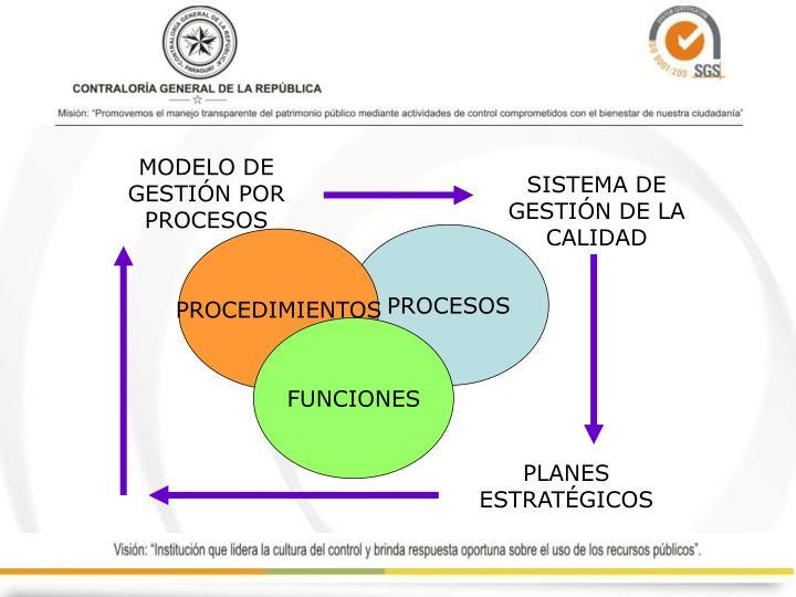 MODELO DE GESTIÓN POR PROCESOS