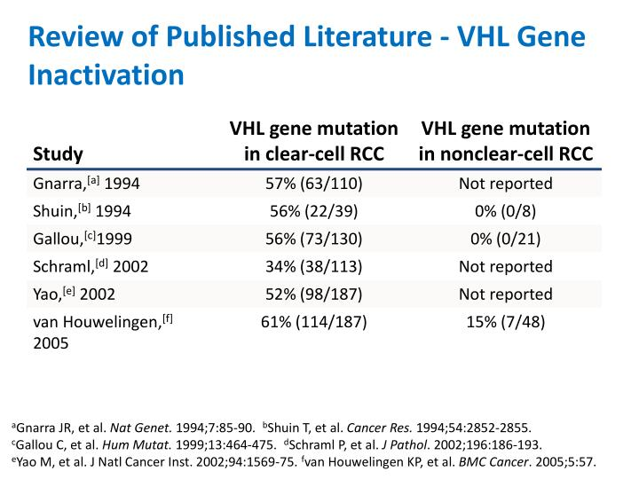 Review of Published Literature - VHL Gene Inactivation