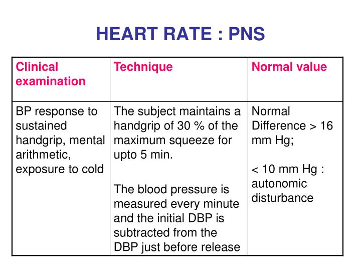 HEART RATE : PNS