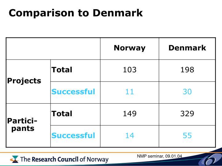 Comparison to Denmark