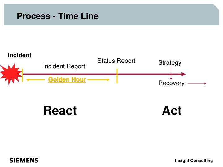 Process - Time Line