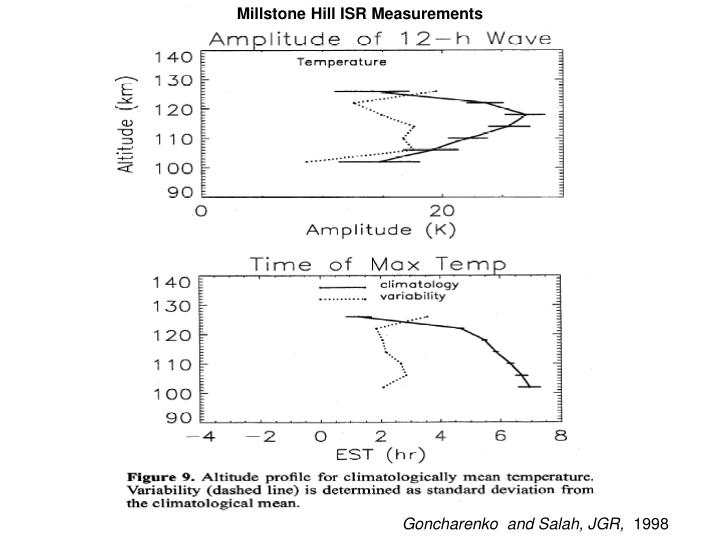 Millstone Hill ISR Measurements