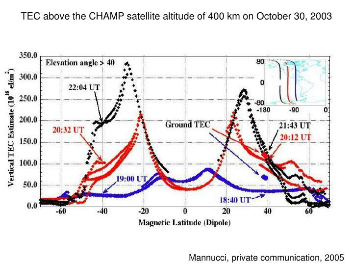 TEC above the CHAMP satellite altitude of 400 km on October 30, 2003