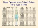 mass spectra from critical ratios for a type ii tag