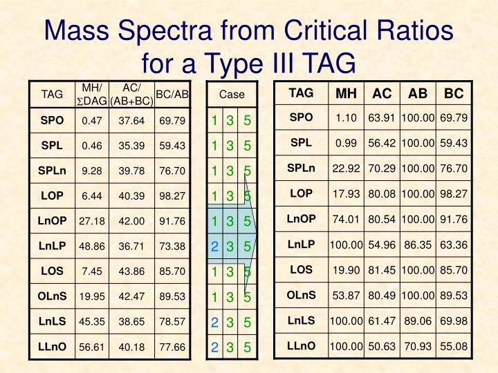 Mass Spectra from Critical Ratios