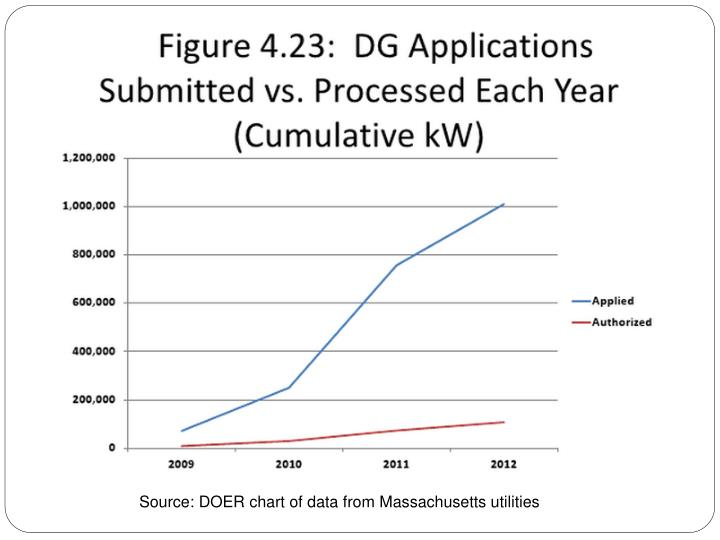 Source: DOER chart of data from Massachusetts utilities
