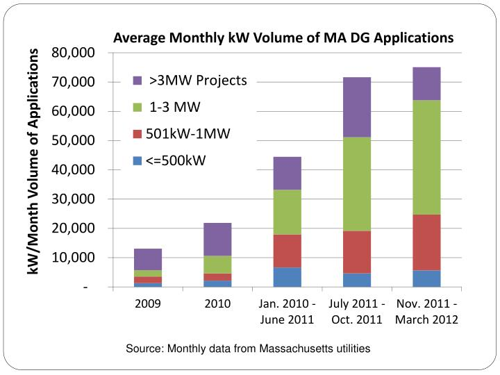 Source: Monthly data from Massachusetts utilities