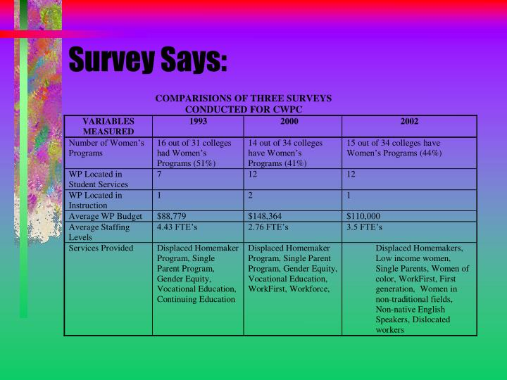 Survey Says:
