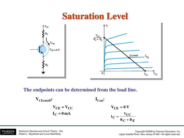 Saturation Level