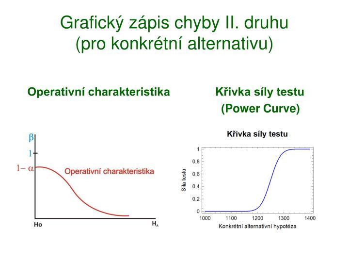 Grafický zápis chyby II. druhu