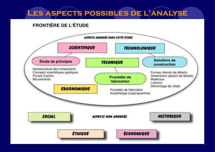 Les aspects possibles de l'analyse