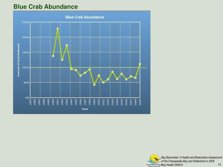 Blue Crab Abundance