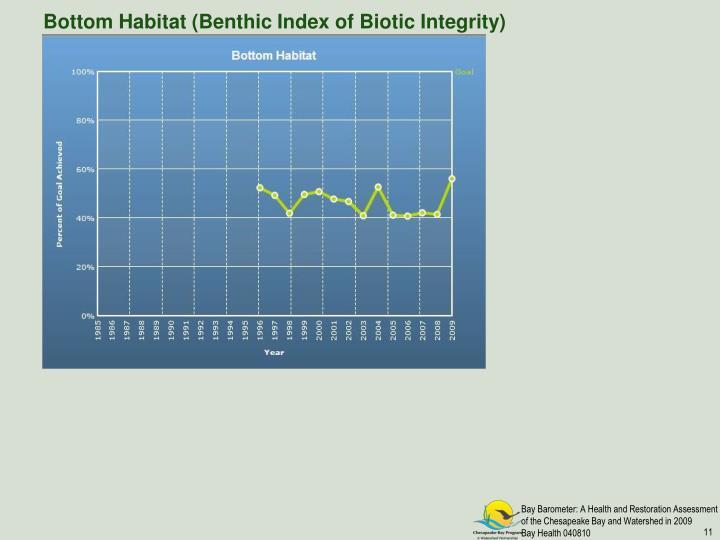 Bottom Habitat (Benthic Index of Biotic Integrity)