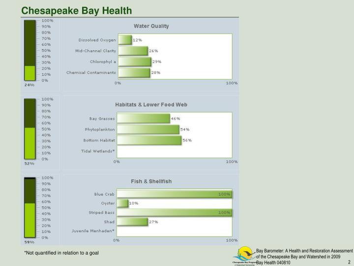 Chesapeake Bay Health