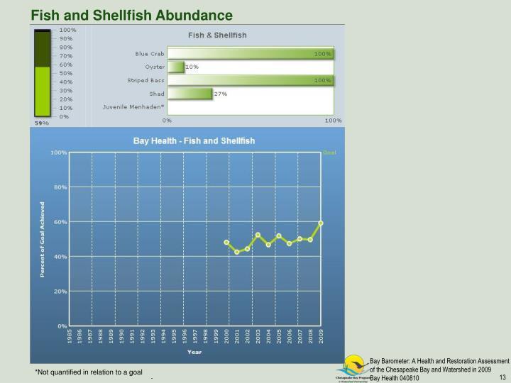 Fish and Shellfish Abundance