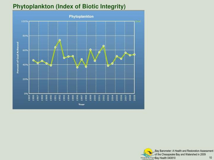 Phytoplankton (Index of Biotic Integrity)