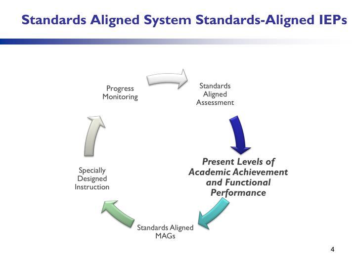 Standards Aligned System Standards-Aligned IEPs