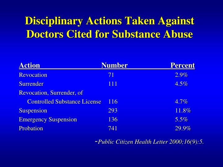 Disciplinary Actions Taken Against Doctors Cited for Substance Abuse
