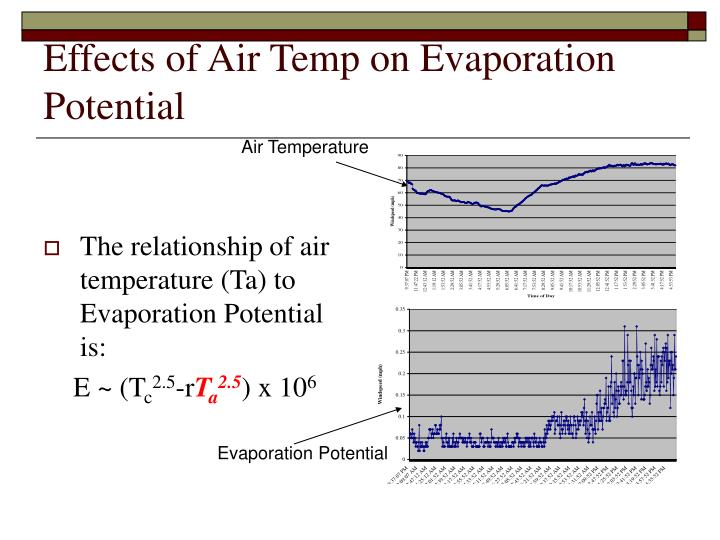 Effects of Air Temp on Evaporation Potential
