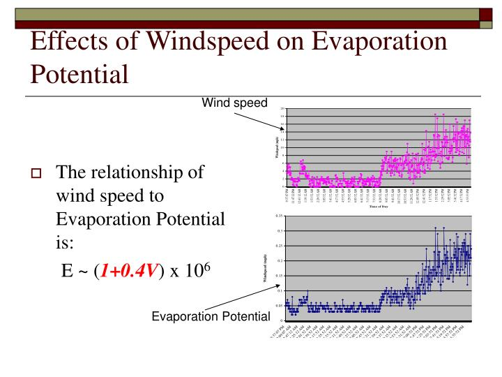 Effects of Windspeed on Evaporation Potential