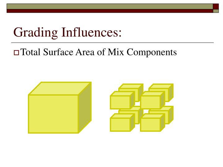 Grading Influences: