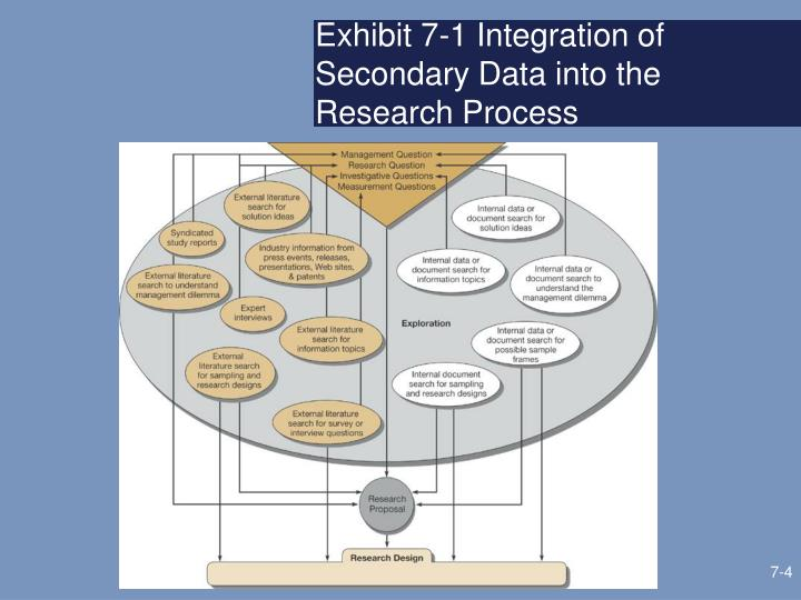 Exhibit 7-1 Integration of Secondary Data into the