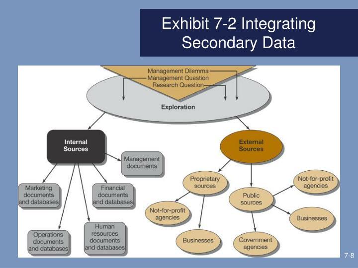 Exhibit 7-2 Integrating Secondary Data
