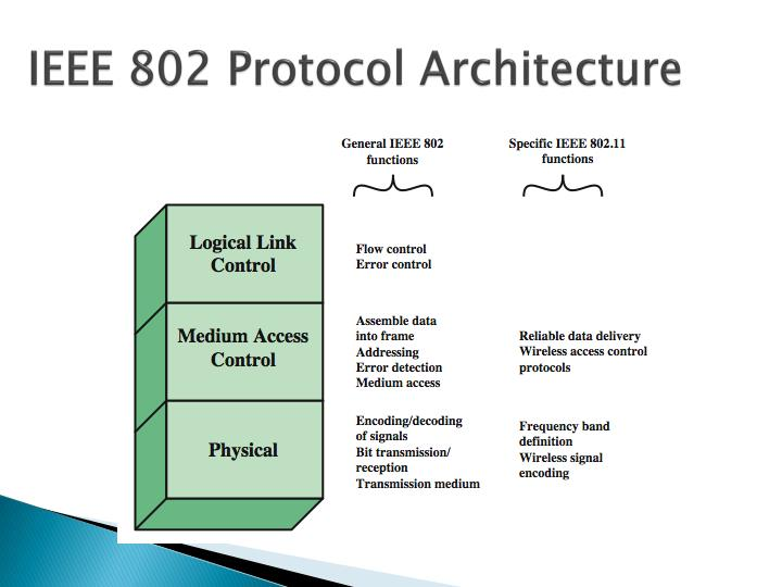 IEEE 802 Protocol Architecture