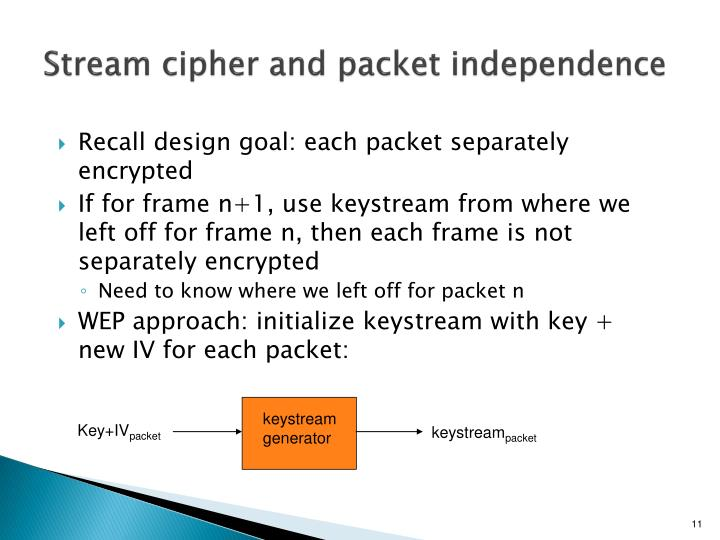 Stream cipher and packet independence