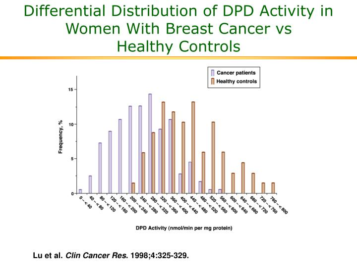 Differential Distribution of DPD Activity in Women With Breast Cancer vs