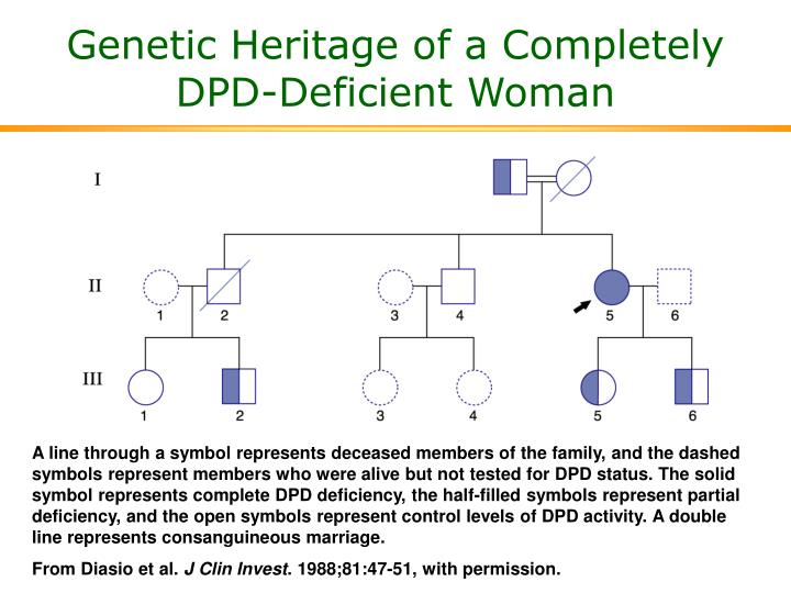 Genetic Heritage of a Completely