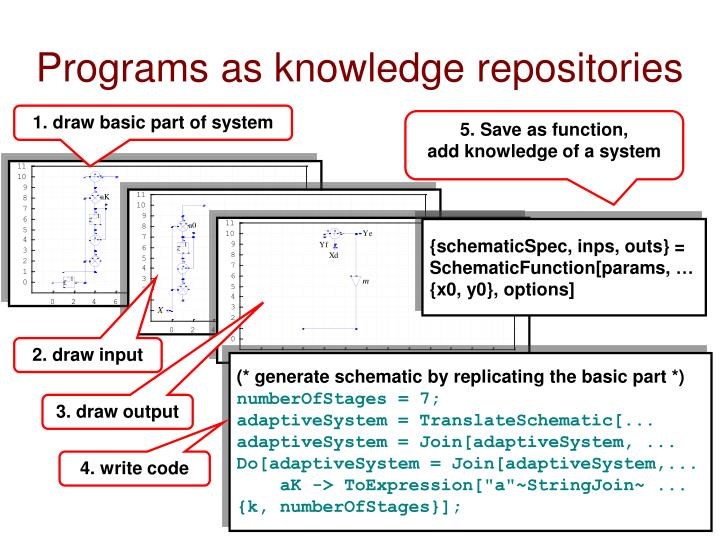 Programs as knowledge repositories