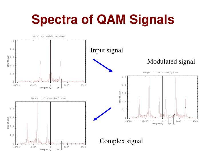 Spectra of QAM Signals
